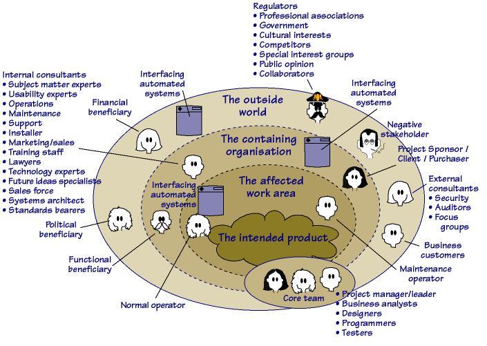stakeholder map jr